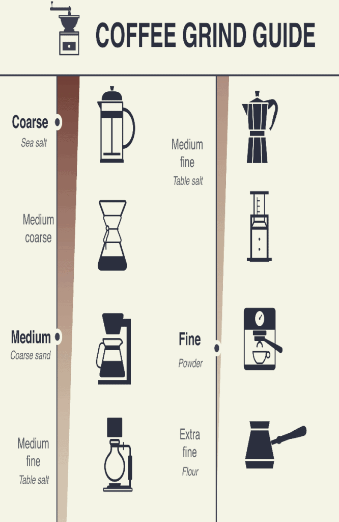 coffee grind guide with 7 grind size for 7 types of brewing method