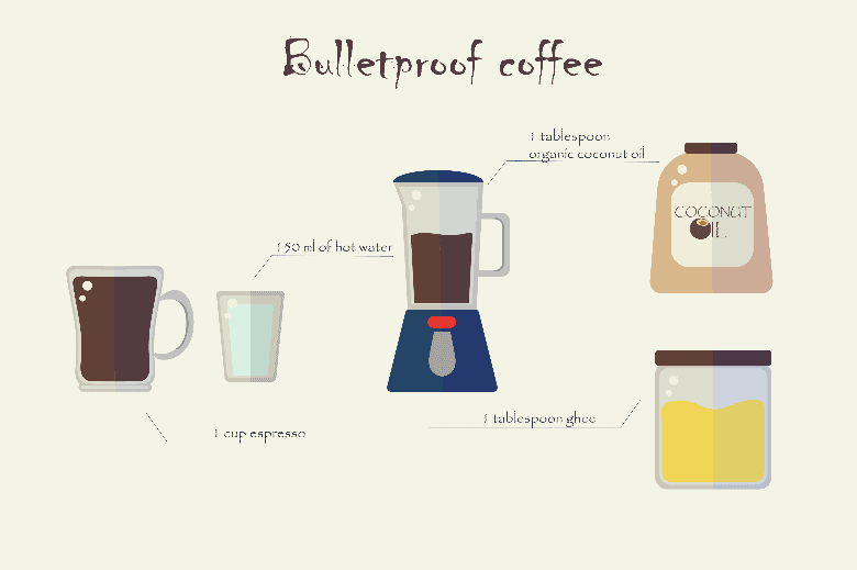 Flat recipe bulletproof coffee. Blender, glass, cans, cup on a white background