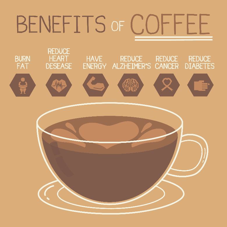 cup of coffee with 6 benefits of coffee written on top, why coffee is good for you