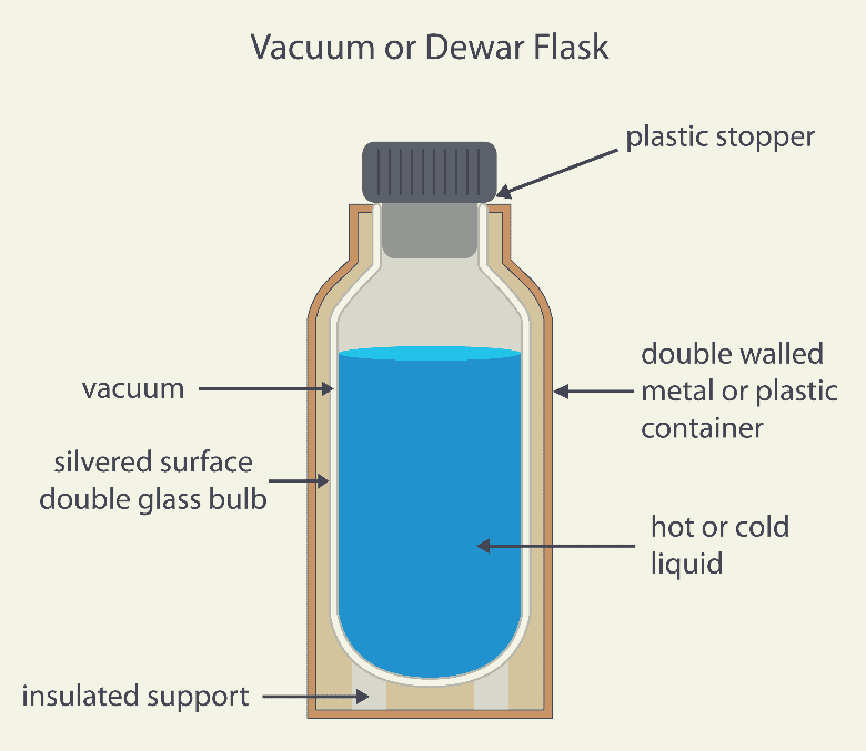 Dewar or vacuum flask labelled diagram, coffee thermos